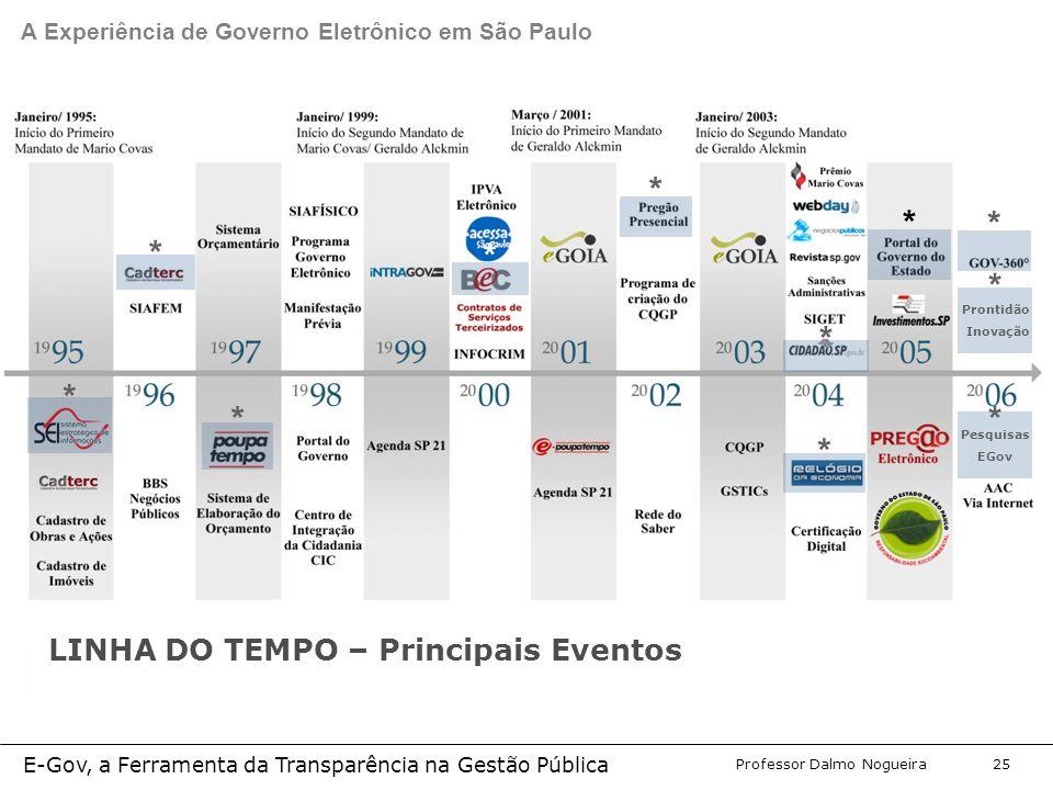 Programa de Desenvolvimento Gerencial Professor Dalmo Nogueira E-Gov, a Ferramenta da Transparência na Gestão Pública 25 A Experiência de Governo Eletrônico em São Paulo LINHA DO TEMPO – Principais Eventos * * * * * * * Prontidão Inovação * Pesquisas EGov * * *