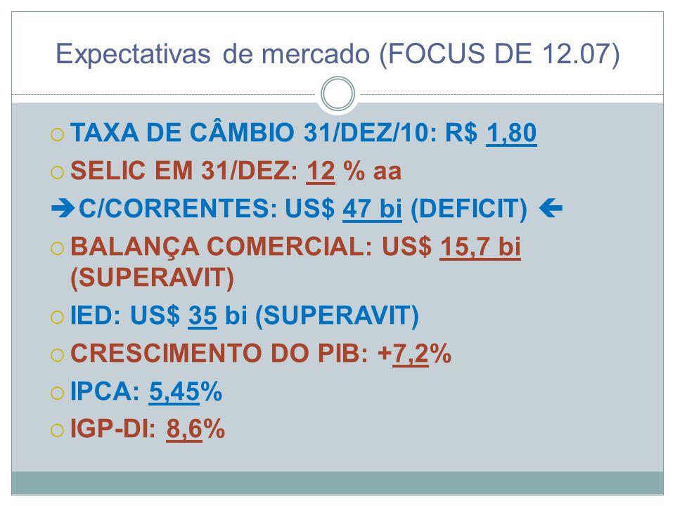 Expectativas de mercado (FOCUS DE 12.07)  TAXA DE CÂMBIO 31/DEZ/10: R$ 1,80  SELIC EM 31/DEZ: 12 % aa  C/CORRENTES: US$ 47 bi (DEFICIT)   BALANÇA