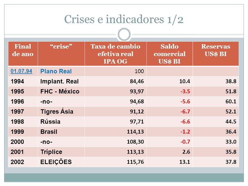 """Crises e indicadores 1/2 Final de ano """"crise""""Taxa de cambio efetiva real IPA OG Saldo comercial US$ BI Reservas US$ BI 01.07.94 Plano Real 100 1994Imp"""