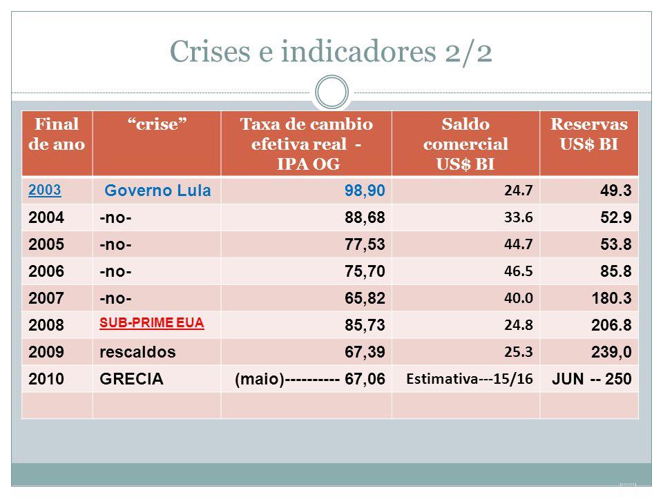 """Crises e indicadores 2/2 Final de ano """"crise""""Taxa de cambio efetiva real - IPA OG Saldo comercial US$ BI Reservas US$ BI 2003 Governo Lula98,90 24.7 4"""