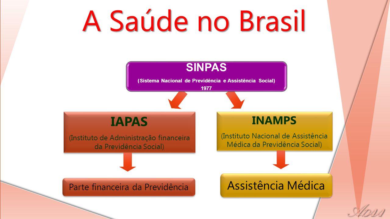 IAPAS (Instituto de Administração financeira da Previdência Social) IAPAS (Instituto de Administração financeira da Previdência Social) INAMPS (Instituto Nacional de Assistência Médica da Previdência Social) INAMPS (Instituto Nacional de Assistência Médica da Previdência Social) Parte financeira da Previdência Assistência Médica SINPAS (Sistema Nacional de Previdência e Assistência Social) 1977 A Saúde no Brasil