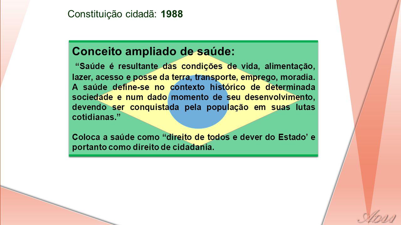 Constituição cidadã: 1988 Conceito ampliado de saúde: Saúde é resultante das condições de vida, alimentação, lazer, acesso e posse da terra, transporte, emprego, moradia.