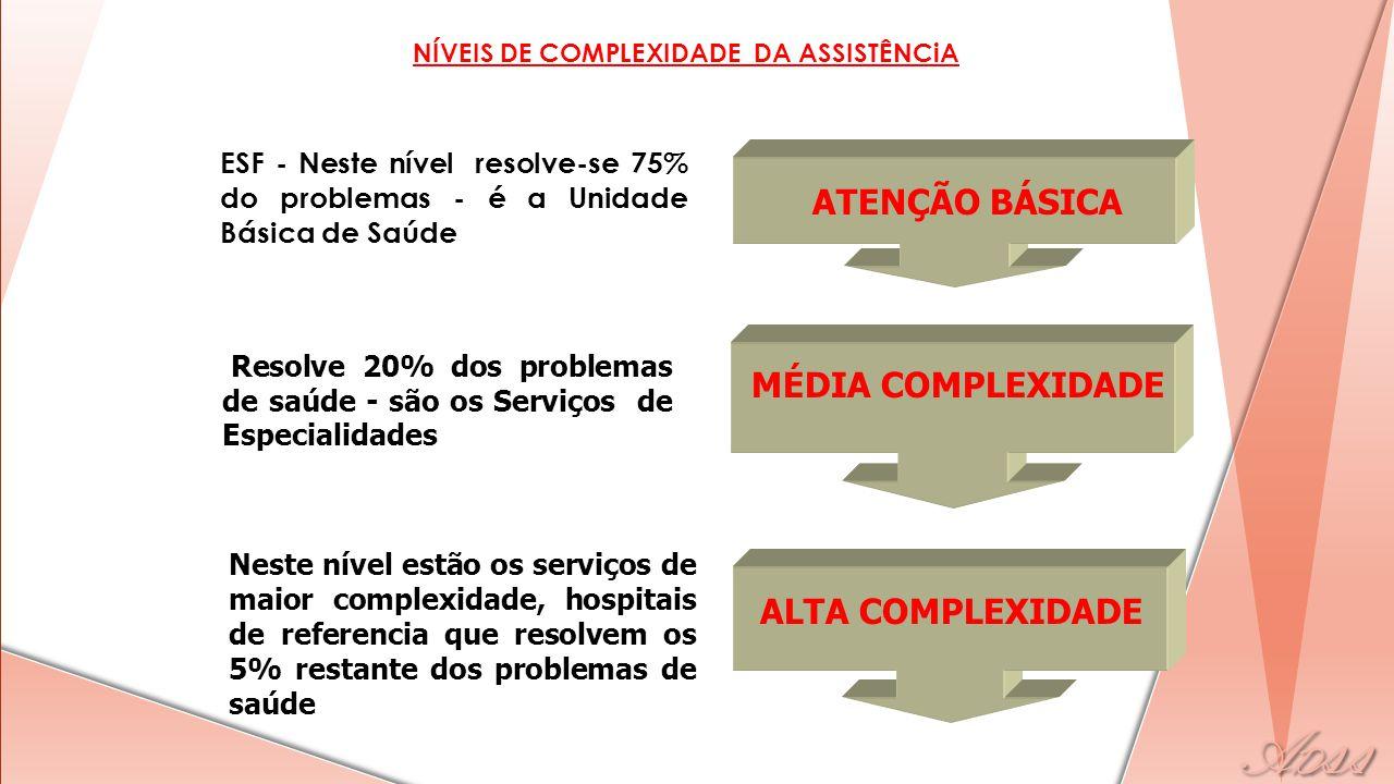 NÍVEIS DE COMPLEXIDADE DA ASSISTÊNCiA ATENÇÃO BÁSICA MÉDIA COMPLEXIDADE ALTA COMPLEXIDADE ESF - Neste nível resolve-se 75% do problemas - é a Unidade Básica de Saúde Resolve 20% dos problemas de saúde - são os Serviços de Especialidades Neste nível estão os serviços de maior complexidade, hospitais de referencia que resolvem os 5% restante dos problemas de saúde