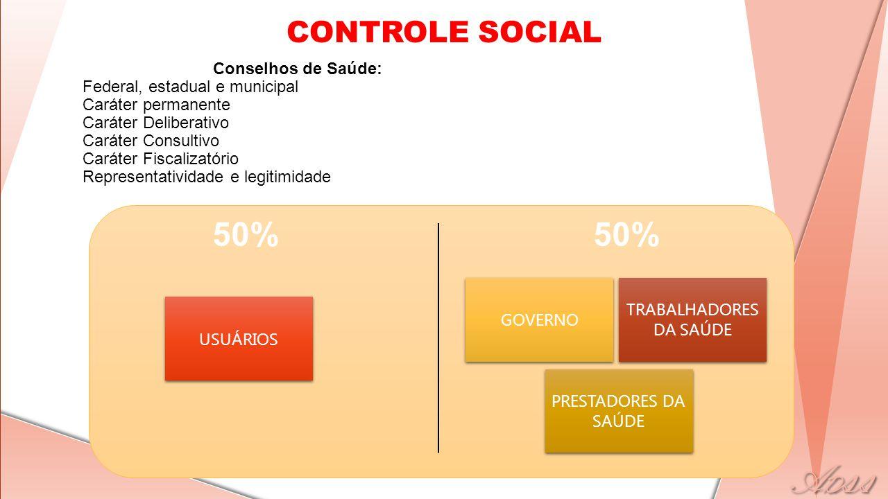 CONTROLE SOCIAL Conselhos de Saúde: Federal, estadual e municipal Caráter permanente Caráter Deliberativo Caráter Consultivo Caráter Fiscalizatório Re