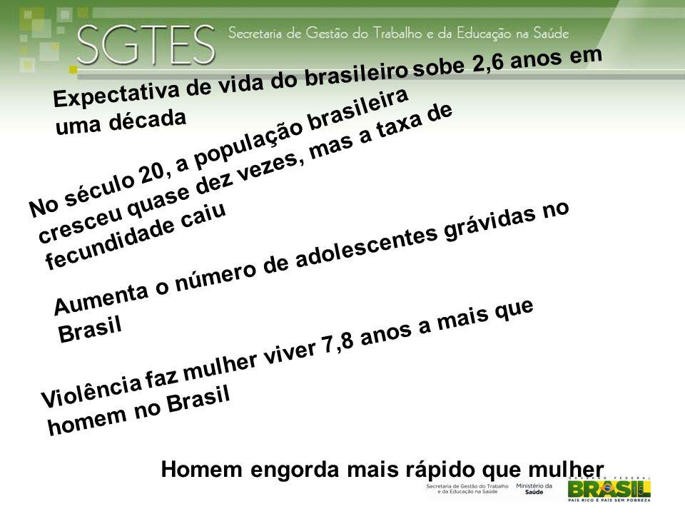 Expectativa de vida do brasileiro sobe 2,6 anos em uma década No século 20, a população brasileira cresceu quase dez vezes, mas a taxa de fecundidade caiu Violência faz mulher viver 7,8 anos a mais que homem no Brasil Homem engorda mais rápido que mulher Aumenta o número de adolescentes grávidas no Brasil 15