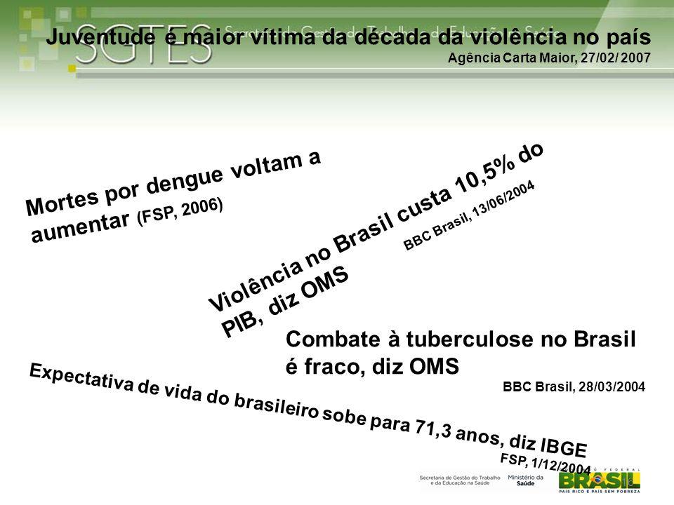 Expectativa de vida do brasileiro sobe para 71,3 anos, diz IBGE FSP, 1/12/2004 Violência no Brasil custa 10,5% do PIB, diz OMS BBC Brasil, 13/06/2004 Combate à tuberculose no Brasil é fraco, diz OMS BBC Brasil, 28/03/2004 Mortes por dengue voltam a aumentar (FSP, 2006) Juventude é maior vítima da década da violência no país Agência Carta Maior, 27/02/ 2007 16