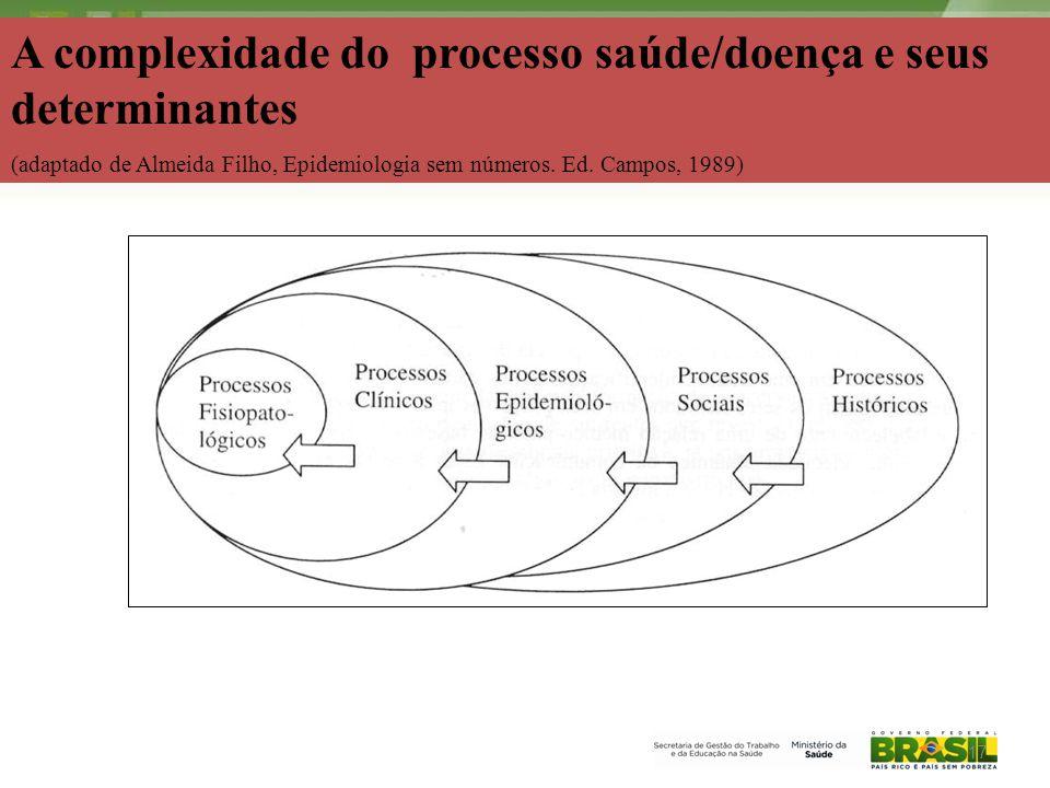2006 A complexidade do processo saúde/doença e seus determinantes (adaptado de Almeida Filho, Epidemiologia sem números.