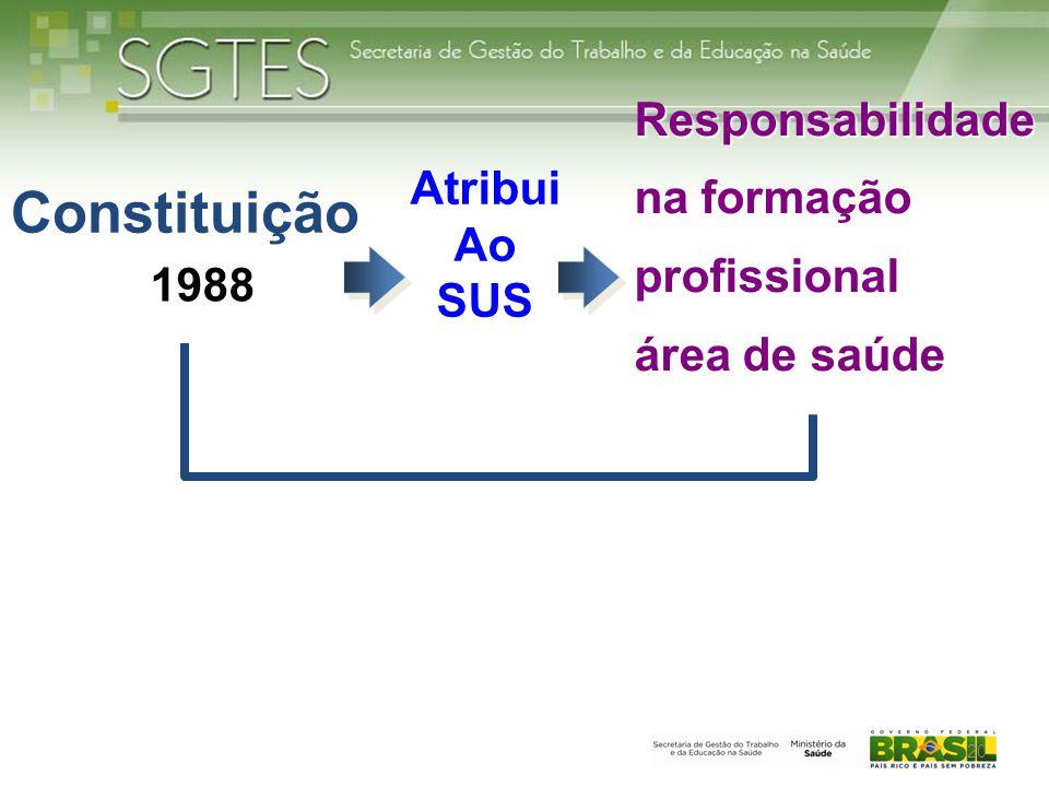 Constituição AtribuiAoSUS Responsabilidade na formação profissional área de saúde 1988 20