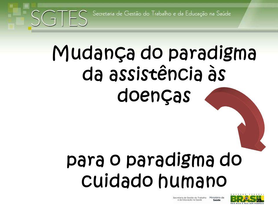 23 Mudança do paradigma da assistência às doenças para o paradigma do cuidado humano 23 23