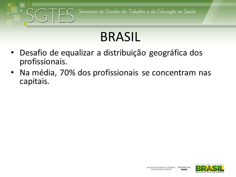 BRASIL • Desafio de equalizar a distribuição geográfica dos profissionais.