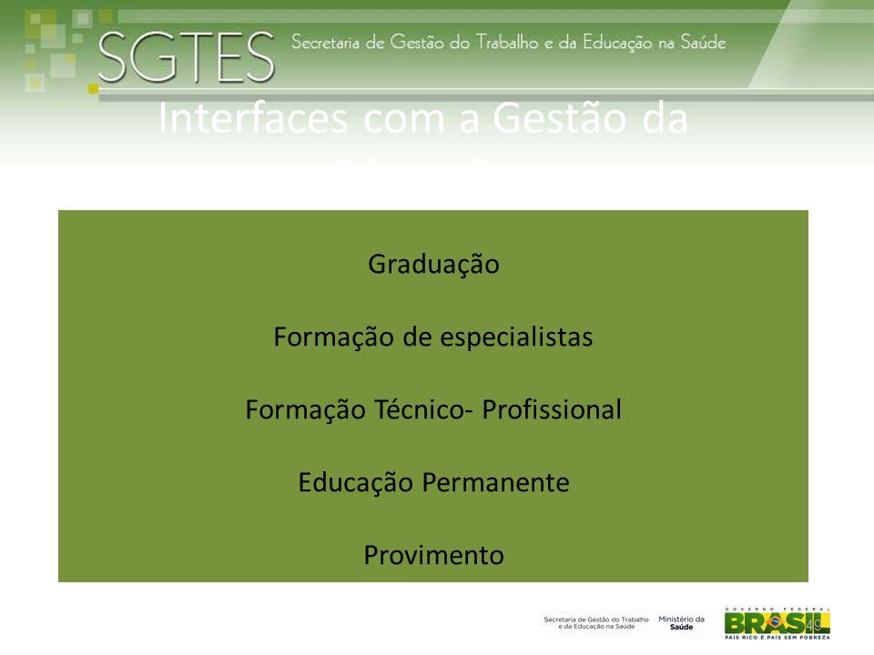 Interfaces com a Gestão da Educação Graduação Formação de especialistas Formação Técnico- Profissional Educação Permanente Provimento 49