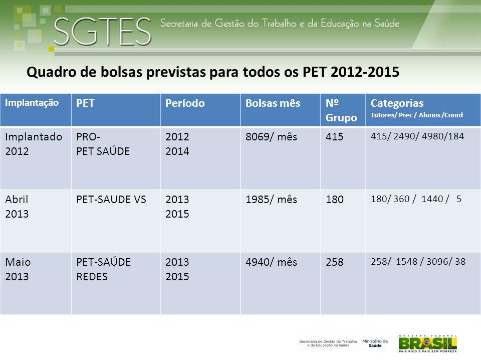 76 Quadro de bolsas previstas para todos os PET 2012-2015 Implantação PETPeríodoBolsas mêsNº Grupo Categorias Tutores/ Prec / Alunos /Coord Implantado 2012 PRO- PET SAÚDE 2012 2014 8069/ mês415 415/ 2490/ 4980/184 Abril 2013 PET-SAUDE VS2013 2015 1985/ mês180 180/ 360 / 1440 / 5 Maio 2013 PET-SAÚDE REDES 2013 2015 4940/ mês258 258/ 1548 / 3096/ 38