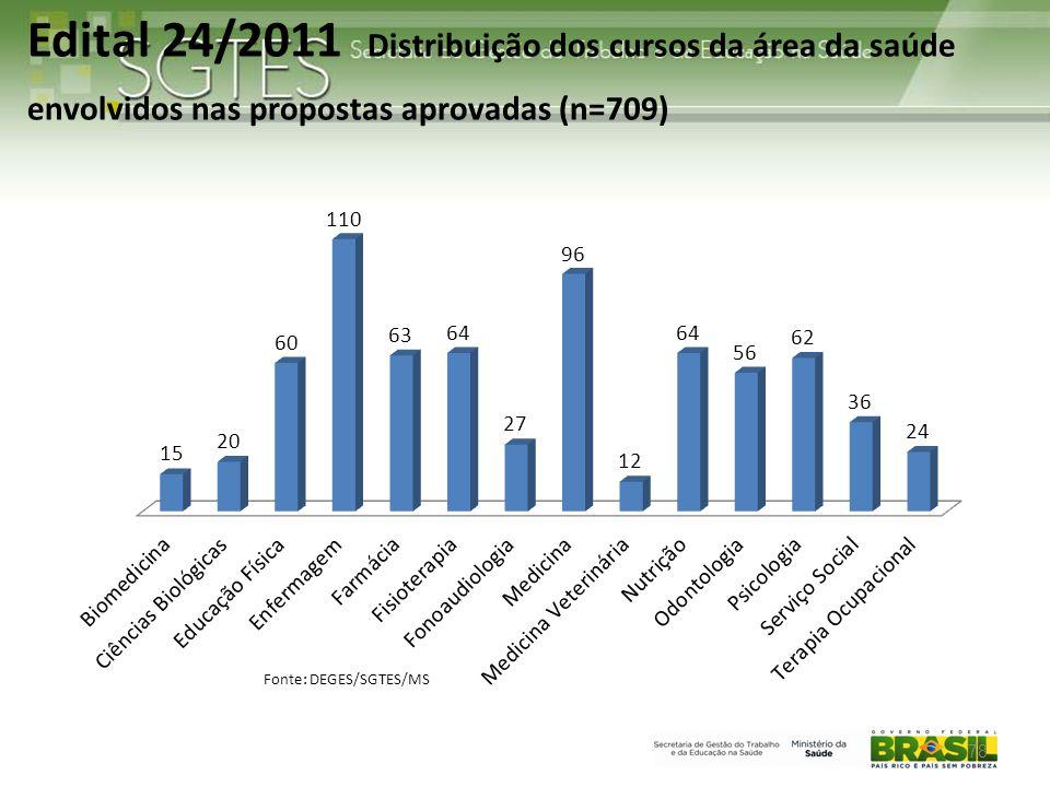 Fonte: DEGES/SGTES/MS Edital 24/2011 Distribuição dos cursos da área da saúde envolvidos nas propostas aprovadas (n=709) 78