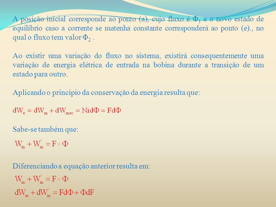 A posição inicial corresponde ao ponto (a), cujo fluxo é Φ 1 e o novo estado de equilíbrio caso a corrente se matenha constante corresponderá ao ponto