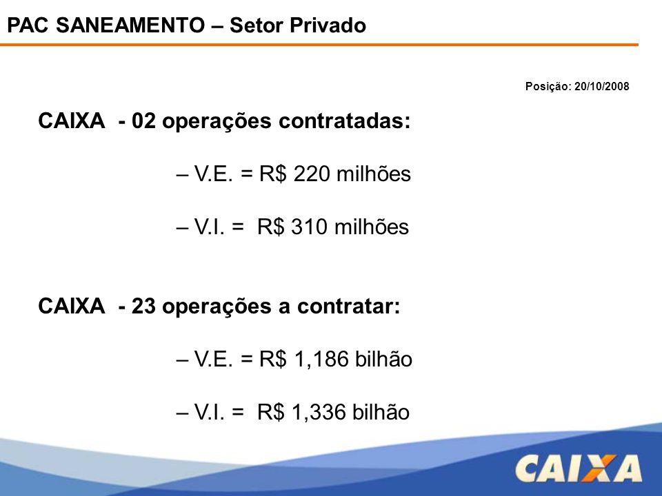 PAC SANEAMENTO – Setor Privado CAIXA - 02 operações contratadas: – V.E. = R$ 220 milhões – V.I. = R$ 310 milhões CAIXA - 23 operações a contratar: – V