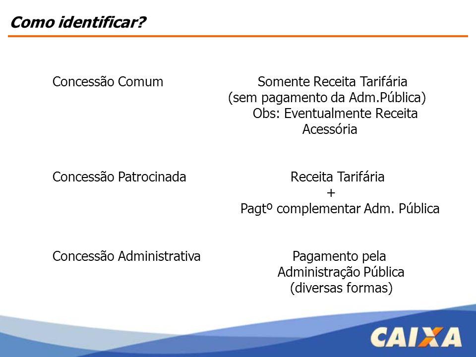 Concessão Comum Somente Receita Tarifária (sem pagamento da Adm.Pública) Obs: Eventualmente Receita Acessória Concessão Patrocinada Receita Tarifária