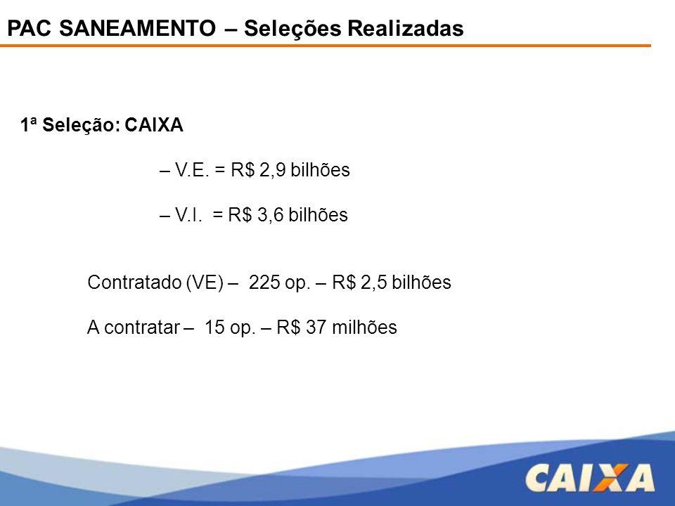 PAC SANEAMENTO – Seleções Realizadas 1ª Seleção: CAIXA – V.E. = R$ 2,9 bilhões – V.I. = R$ 3,6 bilhões Contratado (VE) – 225 op. – R$ 2,5 bilhões A co