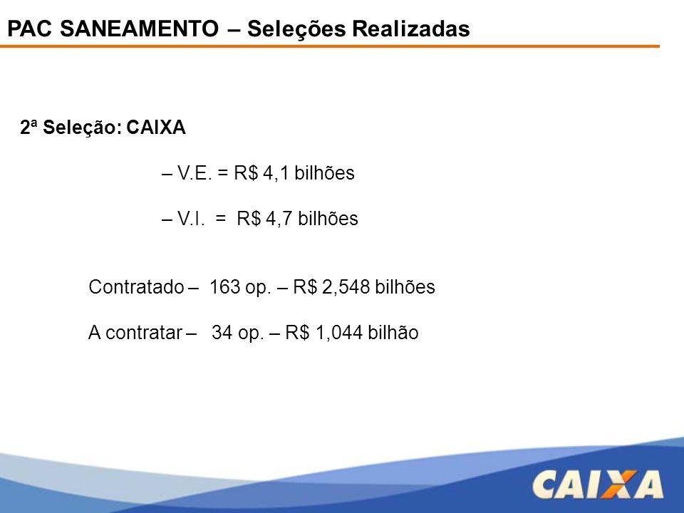 PAC SANEAMENTO – Seleções Realizadas 2ª Seleção: CAIXA – V.E. = R$ 4,1 bilhões – V.I. = R$ 4,7 bilhões Contratado – 163 op. – R$ 2,548 bilhões A contr