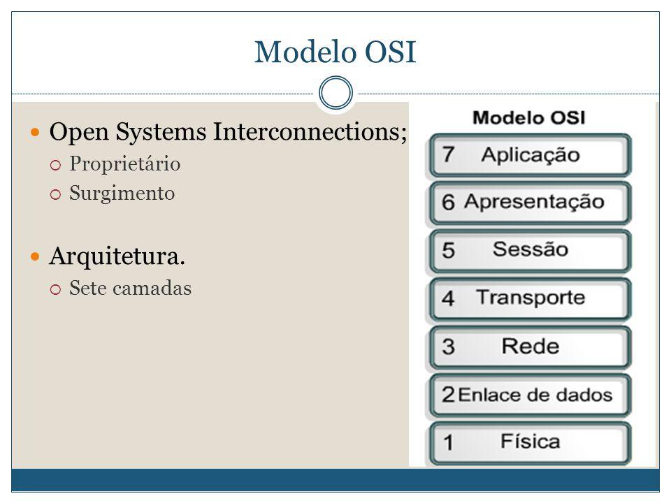 Modelo OSI  Open Systems Interconnections;  Proprietário  Surgimento  Arquitetura.  Sete camadas