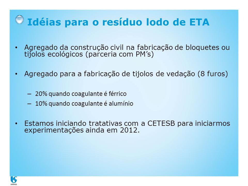 Idéias para o resíduo lodo de ETA • Agregado da construção civil na fabricação de bloquetes ou tijolos ecológicos (parceria com PM's) • Agregado para