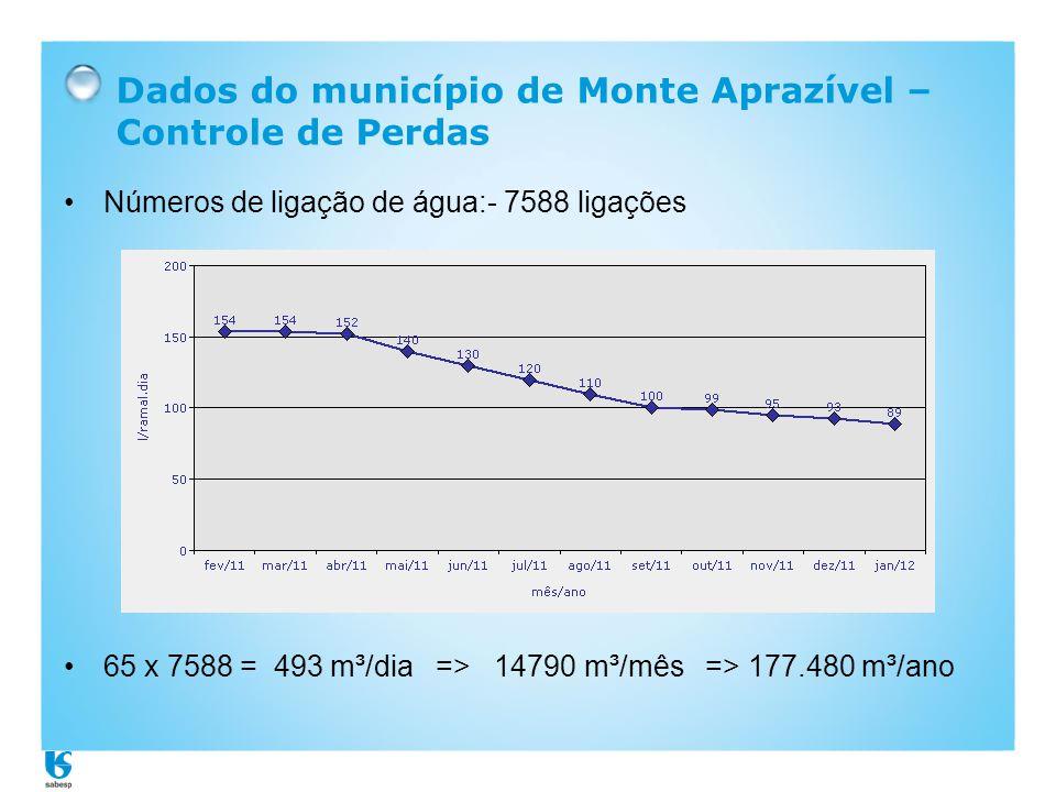 Dados do município de Monte Aprazível – Controle de Perdas •Números de ligação de água:- 7588 ligações •65 x 7588 = 493 m³/dia => 14790 m³/mês => 177.