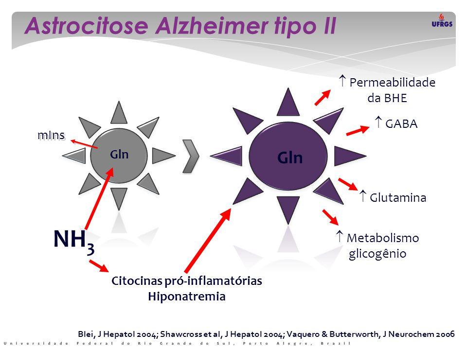 Gln NH 3 mIns Gln  Permeabilidade da BHE  GABA  Glutamina  Metabolismo glicogênio Citocinas pró-inflamatórias Hiponatremia Blei, J Hepatol 2004; S
