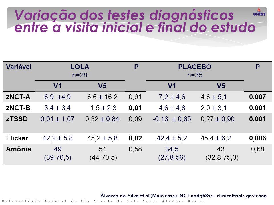 Variação dos testes diagnósticos entre a visita inicial e final do estudo VariávelLOLA n=28 PPLACEBO n=35 P V1V5V1V5 zNCT-A6,9 ±4,96,6 ± 16,20,917,2 ±