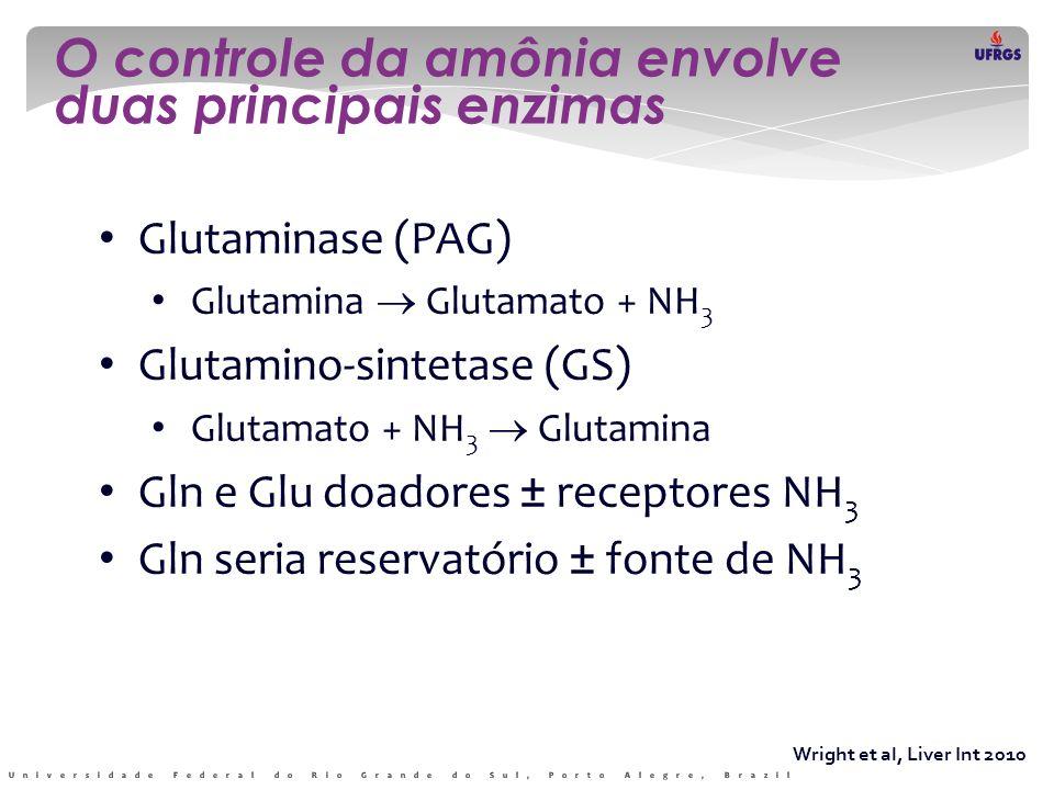 Wright et al, Liver Int 2010 O controle da amônia envolve duas principais enzimas • Glutaminase (PAG) • Glutamina  Glutamato + NH 3 • Glutamino-sinte