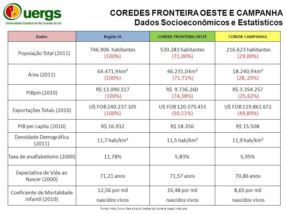 DadosRegião VICOREDE FRONTEIRA OESTECOREDE CAMPANHA População Total (2011) 746.906 habitantes (100%) 530.283 habitantes (71,00%) 216.623 habitantes (29,00%) Área (2011) 64.471,9 km² (100%) 46.231,0 km² (71,71%) 18.240,9 km² (28, 29%) PIBpm (2010) R$ 13.090.517 (100%) R$ 9.736.260 (74,38%) R$ 3.354.257 (25,62%) Exportações Totais (2010) U$ FOB 240.237.105 (100%) U$ FOB 120.375.433 (50,11%) U$ FOB 119.861.672 (49,89%) PIB per capita (2010)R$ 16.932R$ 18.356R$ 15.508 Densidade Demográfica (2011) 11,7 hab/km²11,5 hab/km²11,9 hab/km² Taxa de analfabetismo (2000)11,78%5,83%5,95% Expectativa de Vida ao Nascer (2000) 71,21 anos71,57 anos70,86 anos Coeficiente de Mortalidade Infantil (2010) 12,56 por mil16,48 por mil8,65 por mil nascidos vivos COREDES FRONTEIRA OESTE E CAMPANHA Dados Socioeconômicos e Estatísticos Fonte: http://www.fee.tche.br/sitefee/pt/content/capa/index.php
