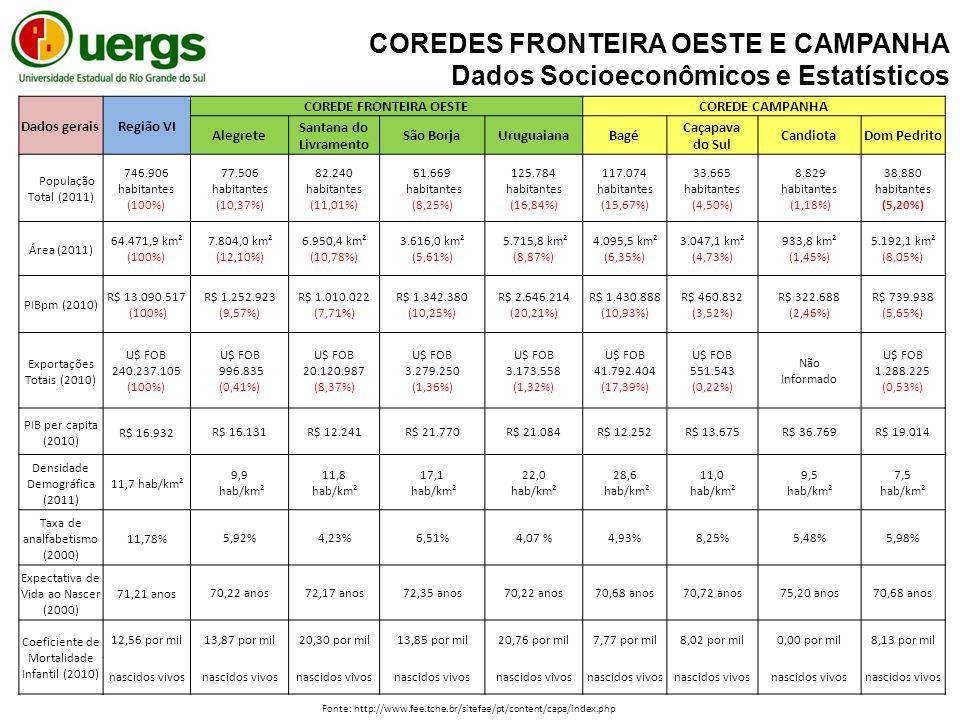 Dados geraisRegião VI COREDE FRONTEIRA OESTECOREDE CAMPANHA Alegrete Santana do Livramento São BorjaUruguaianaBagé Caçapava do Sul CandiotaDom Pedrito População Total (2011) 746.906 habitantes (100%) 77.506 habitantes (10,37%) 82.240 habitantes (11,01%) 61.669 habitantes (8,25%) 125.784 habitantes (16,84%) 117.074 habitantes (15,67%) 33.665 habitantes (4,50%) 8.829 habitantes (1,18%) 38.880 habitantes (5,20%) Área (2011) 64.471,9 km² (100%) 7.804,0 km² (12,10%) 6.950,4 km² (10,78%) 3.616,0 km² (5,61%) 5.715,8 km² (8,87%) 4.095,5 km² (6,35%) 3.047,1 km² (4,73%) 933,8 km² (1,45%) 5.192,1 km² (8,05%) PIBpm (2010) R$ 13.090.517 (100%) R$ 1.252.923 (9,57%) R$ 1.010.022 (7,71%) R$ 1.342.380 (10,25%) R$ 2.646.214 (20,21%) R$ 1.430.888 (10,93%) R$ 460.832 (3,52%) R$ 322.688 (2,46%) R$ 739.938 (5,65%) Exportações Totais (2010) U$ FOB 240.237.105 (100%) U$ FOB 996.835 (0,41%) U$ FOB 20.120.987 (8,37%) U$ FOB 3.279.250 (1,36%) U$ FOB 3.173.558 (1,32%) U$ FOB 41.792.404 (17,39%) U$ FOB 551.543 (0,22%) Não Informado U$ FOB 1.288.225 (0,53%) PIB per capita (2010) R$ 16.932 R$ 16.131R$ 12.241R$ 21.770R$ 21.084R$ 12.252R$ 13.675R$ 36.769R$ 19.014 Densidade Demográfica (2011) 11,7 hab/km² 9,9 hab/km² 11,8 hab/km² 17,1 hab/km² 22,0 hab/km² 28,6 hab/km² 11,0 hab/km² 9,5 hab/km² 7,5 hab/km² Taxa de analfabetismo (2000) 11,78% 5,92%4,23%6,51%4,07 %4,93%8,25%5,48%5,98% Expectativa de Vida ao Nascer (2000) 71,21 anos 70,22 anos72,17 anos72,35 anos70,22 anos70,68 anos70,72 anos75,20 anos70,68 anos Coeficiente de Mortalidade Infantil (2010) 12,56 por mil 13,87 por mil20,30 por mil13,85 por mil20,76 por mil7,77 por mil8,02 por mil0,00 por mil8,13 por mil nascidos vivos COREDES FRONTEIRA OESTE E CAMPANHA Dados Socioeconômicos e Estatísticos Fonte: http://www.fee.tche.br/sitefee/pt/content/capa/index.php