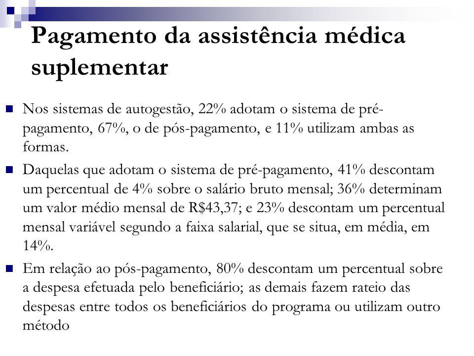 Pagamento da assistência médica suplementar  Nos sistemas de autogestão, 22% adotam o sistema de pré- pagamento, 67%, o de pós-pagamento, e 11% utilizam ambas as formas.