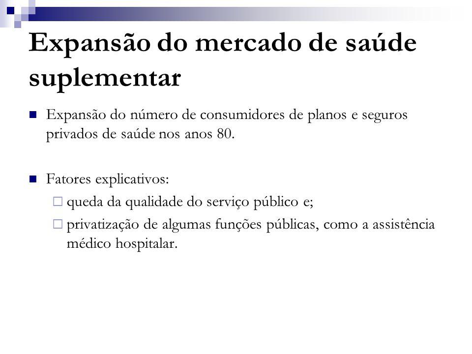 Expansão do mercado de saúde suplementar  Expansão do número de consumidores de planos e seguros privados de saúde nos anos 80.