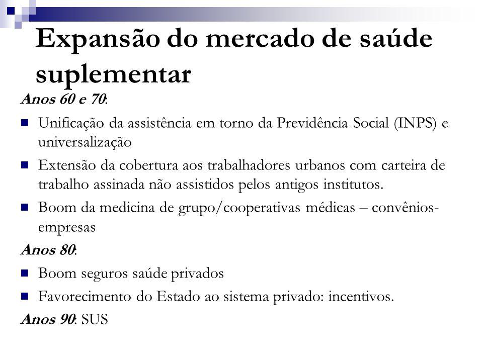 Expansão do mercado de saúde suplementar Anos 60 e 70:  Unificação da assistência em torno da Previdência Social (INPS) e universalização  Extensão da cobertura aos trabalhadores urbanos com carteira de trabalho assinada não assistidos pelos antigos institutos.