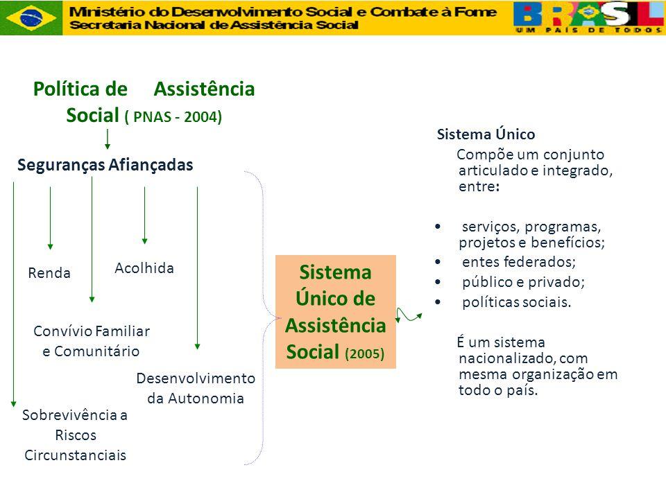 Sistema Único de Assistência Social (2005) Política de Assistência Social ( PNAS - 2004) Convívio Familiar e Comunitário Seguranças Afiançadas Acolhid