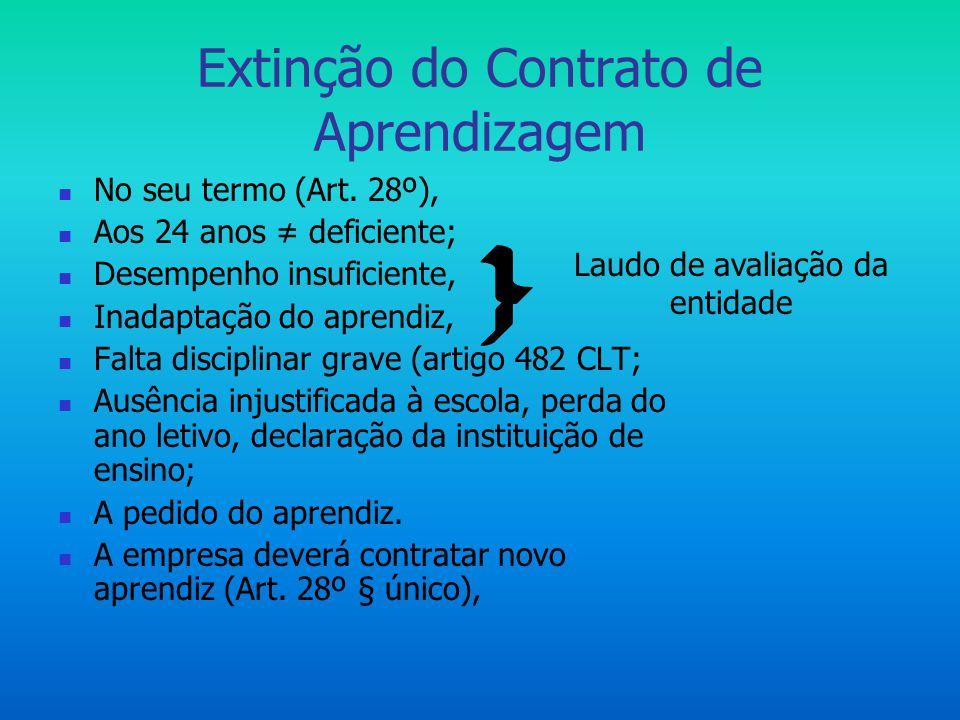 Extinção do Contrato de Aprendizagem  No seu termo (Art. 28º),  Aos 24 anos ≠ deficiente;  Desempenho insuficiente,  Inadaptação do aprendiz,  Fa