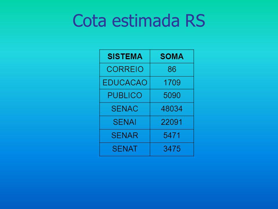 Cota estimada RS SISTEMASOMA CORREIO86 EDUCACAO1709 PUBLICO5090 SENAC48034 SENAI22091 SENAR5471 SENAT3475