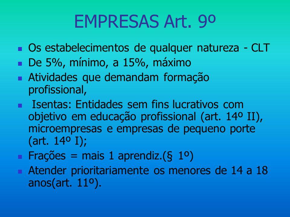 EMPRESAS Art. 9º  Os estabelecimentos de qualquer natureza - CLT  De 5%, mínimo, a 15%, máximo  Atividades que demandam formação profissional,  Is