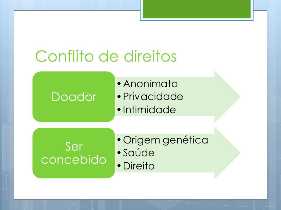 Conflito de direitos •Anonimato •Privacidade •Intimidade Doador •Origem genética •Saúde •Direito Ser concebido