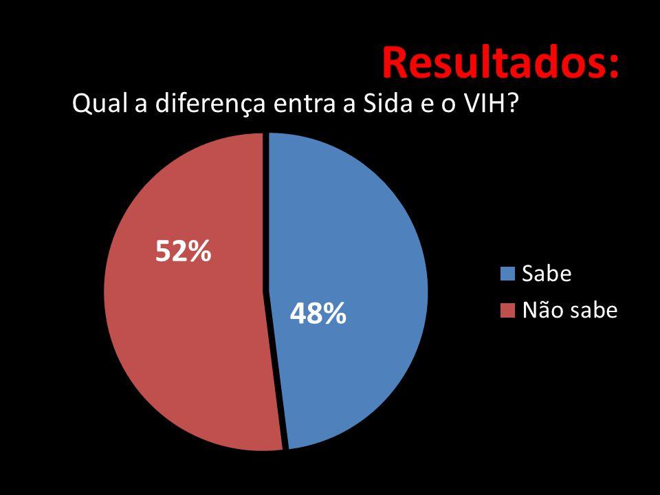 Resultados: 52% 48% Qual a diferença entra a Sida e o VIH?