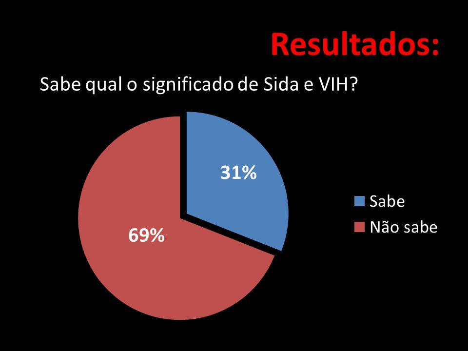 Resultados: 69% 31% Sabe qual o significado de Sida e VIH?