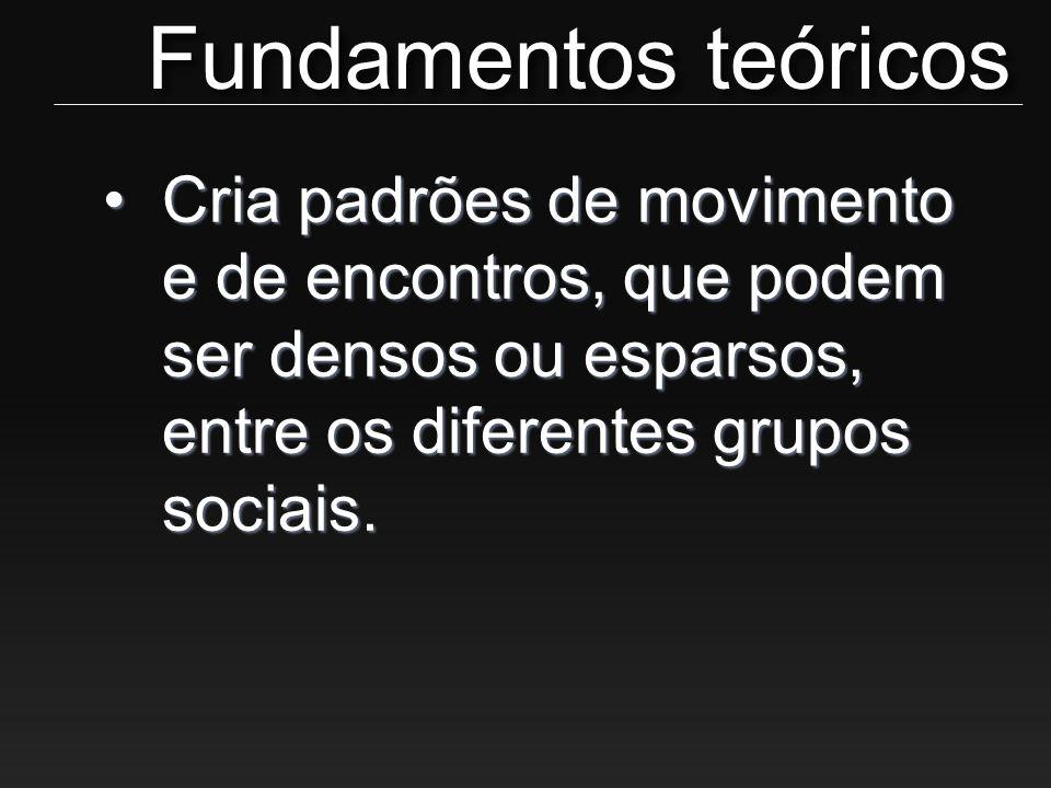 •Cria padrões de movimento e de encontros, que podem ser densos ou esparsos, entre os diferentes grupos sociais. Fundamentos teóricos