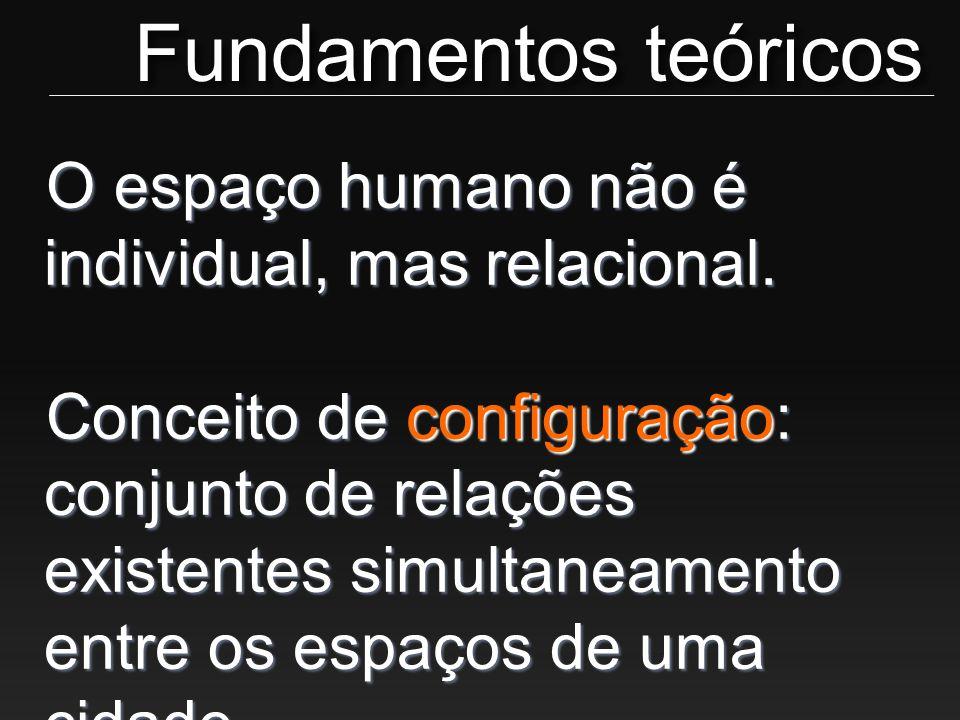 O espaço humano não é individual, mas relacional. Conceito de configuração: conjunto de relações existentes simultaneamento entre os espaços de uma ci
