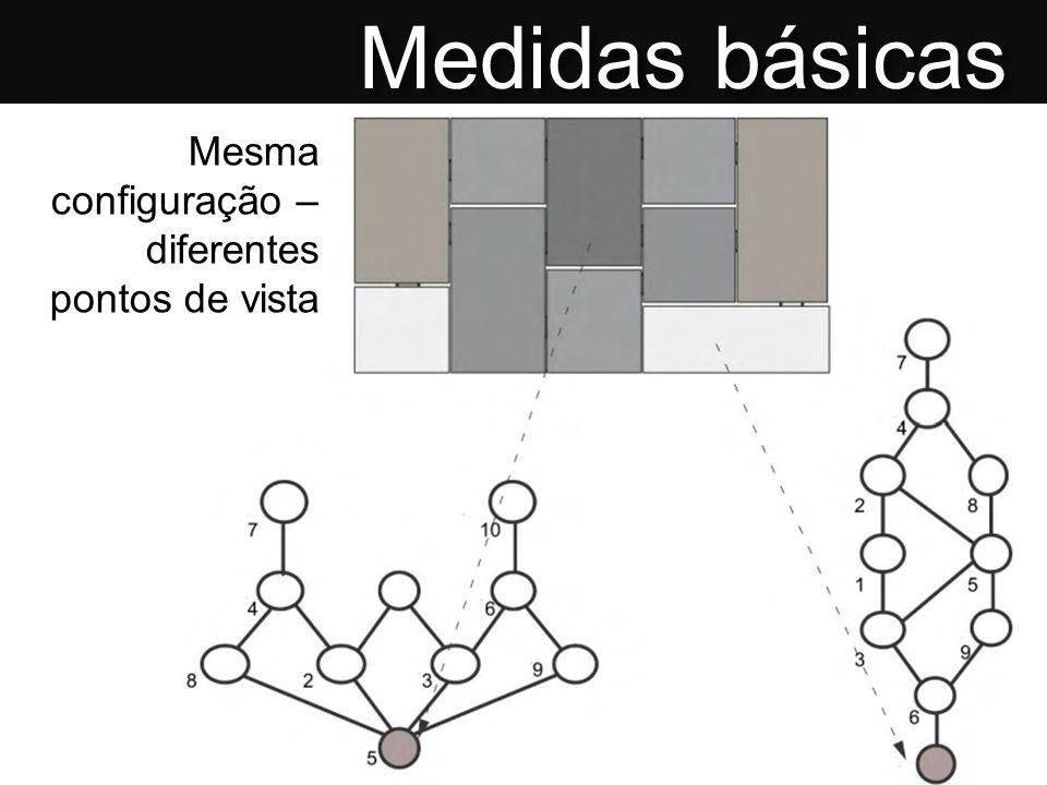 Mesma configuração – diferentes pontos de vista Medidas básicas