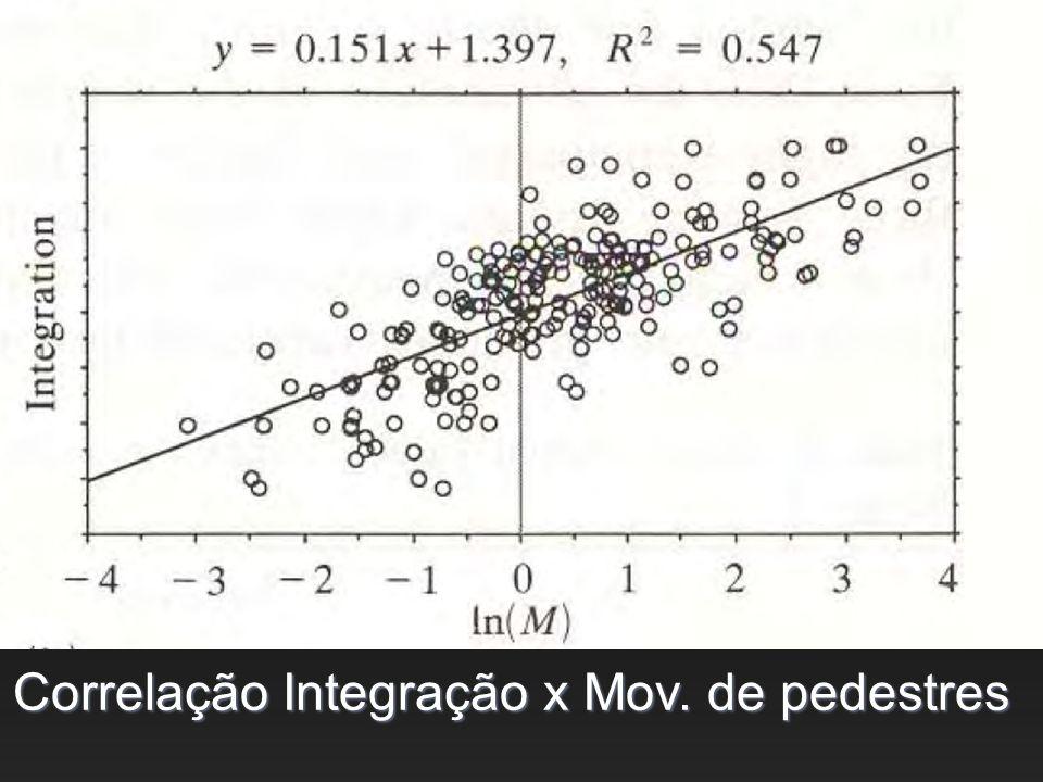 Correlação Integração x Mov. de pedestres