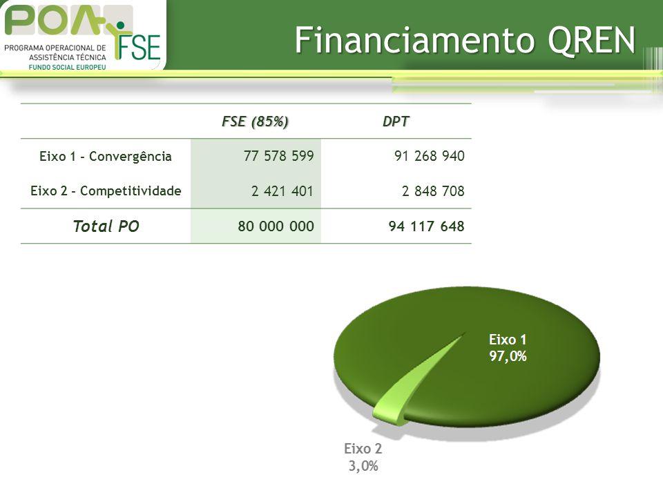 Financiamento QREN FSE (85%) DPT Eixo 1 - Convergência 77 578 59991 268 940 Eixo 2 - Competitividade 2 421 4012 848 708 Total PO 80 000 00094 117 648