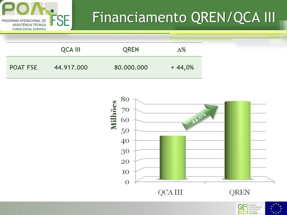 Financiamento QREN/QCA III QCA IIIQREN %% POAT FSE44.917.00080.000.000 + 44,0% 44,0%