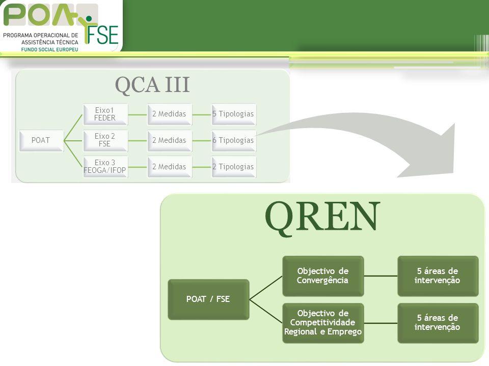 QCA III POAT Eixo1 FEDER 2 Medidas5 Tipologias Eixo 2 FSE 2 Medidas6 Tipologias Eixo 3 FEOGA/IFOP 2 Medidas2 Tipologias QREN POAT / FSE Objectivo de Convergência 5 áreas de intervenção Objectivo de Competitividade Regional e Emprego 5 áreas de intervenção