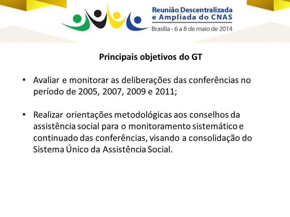 Principais objetivos do GT • Avaliar e monitorar as deliberações das conferências no período de 2005, 2007, 2009 e 2011; • Realizar orientações metodo