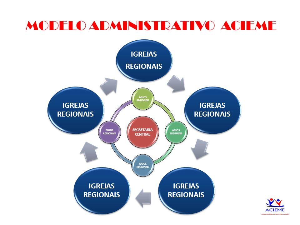 17 MODELO ADMINISTRATIVO ACIEME SECRETARIA CENTRAL ANJOS REGIONAIS IGREJAS REGIONAIS IGREJAS REGIONAIS