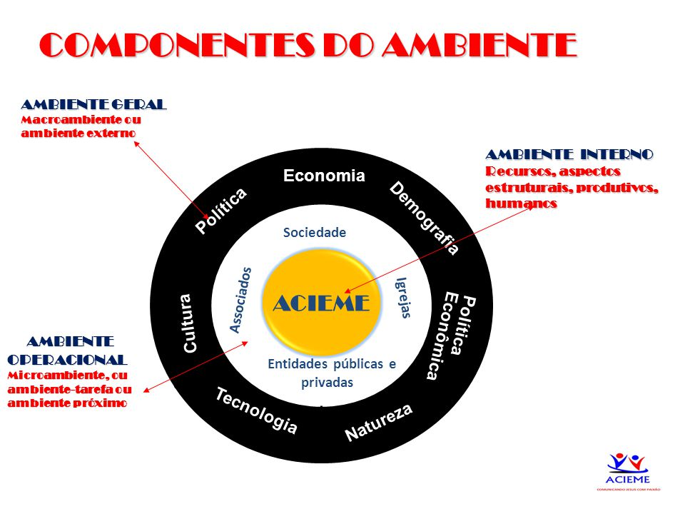 9 ACIEME Política Economia Demografia Tecnologia Natureza Cultura Política Econômica COMPONENTES DO AMBIENTE COMPONENTES DO AMBIENTE AMBIENTE GERAL Ma